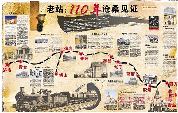 """""""档案青岛""""胶济铁路开通110年大型报道"""