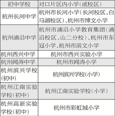 杭州江干滨江萧山率先公布学区划分