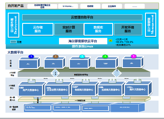 海尔组织结构图