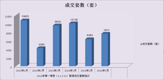 2015青岛楼市季报:一季度新房量价双降