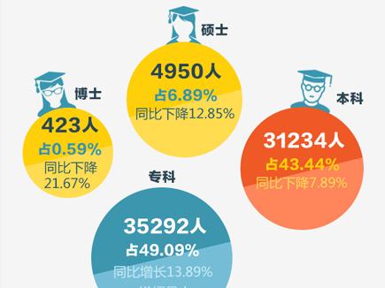 青岛2014年的毕业生都去哪儿了