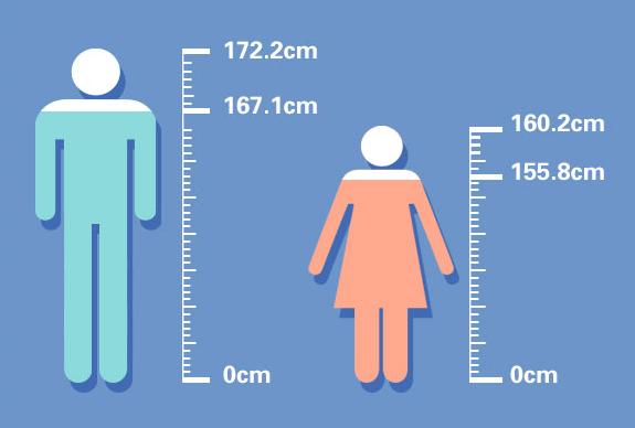 大数据看青岛人身体状况 小嫚完胜小哥