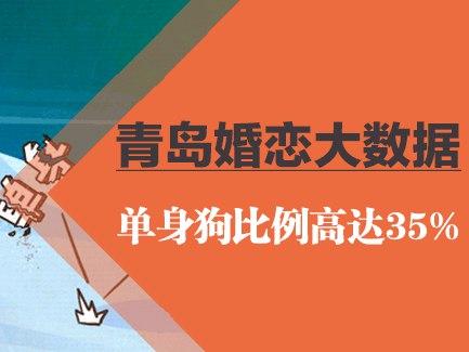 青岛婚恋大数据 单身狗比例高达35%