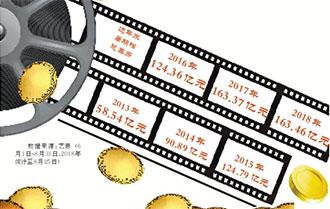 暑期档票房创影史新高 电影行业投资趋向务实