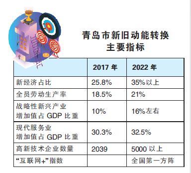 2022年,新经济成为青岛领先发展主导力量