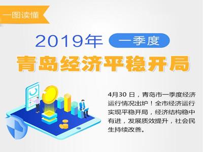 2019年一季度青島經濟平穩開局,GDP增長6.9%