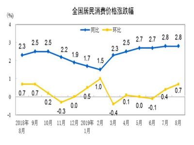 2019年8月份居民消費價格同比上漲2.8%