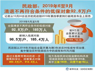 民政部:6-9月清退不再符合条件低保对象92.8万户