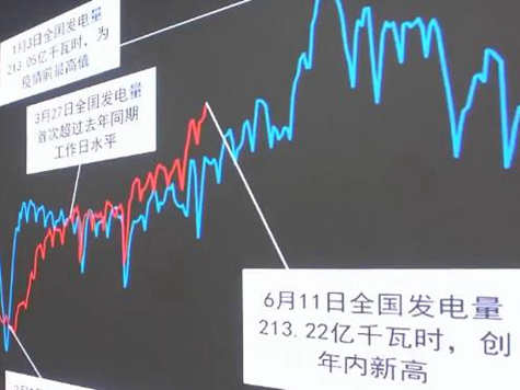 多指標顯中國經濟加快復蘇 經濟社會生活逐邁入正軌