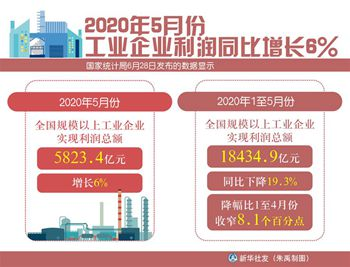 2020年5月份工業企業利潤同比增長6%