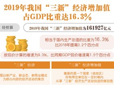 """我國""""三新""""經濟增加值占GDP比重達16.3%"""