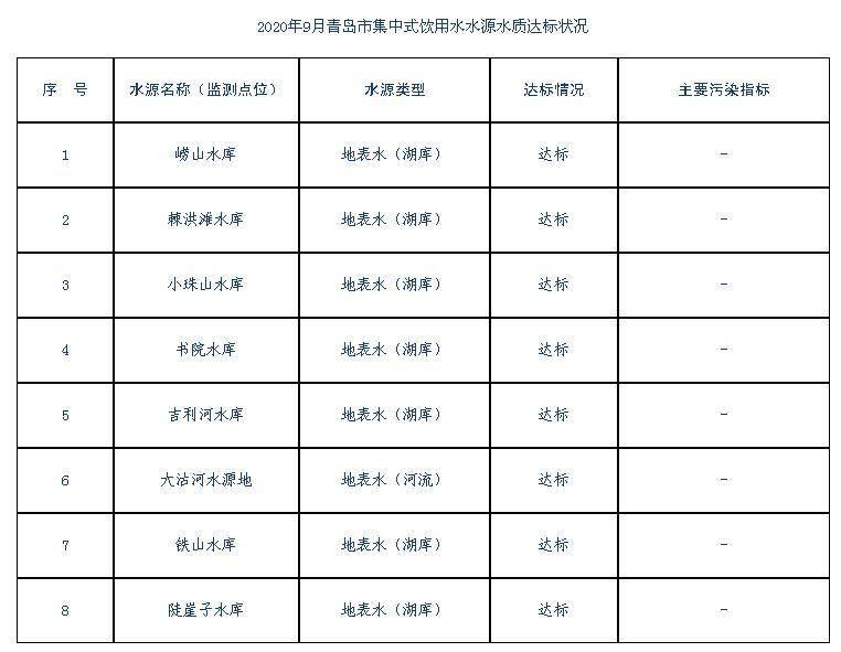放心!9月青岛8处集中式生活饮用水水源水质达标,达到或优于Ⅲ类标准