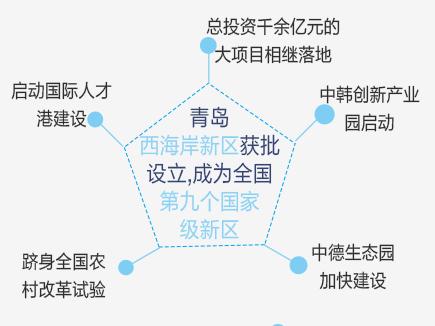 盘点:2014年青岛十大新闻热点
