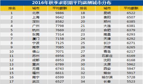 9899元!青岛市专业服务咨询月薪最高1529