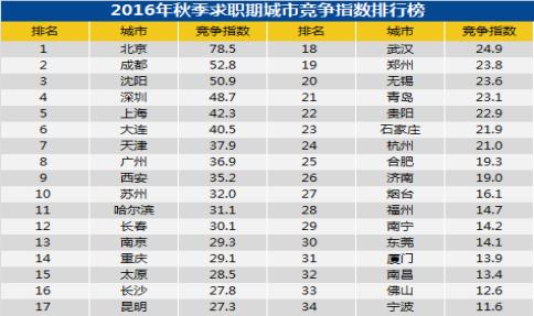9899元!青岛市专业服务咨询月薪最高631