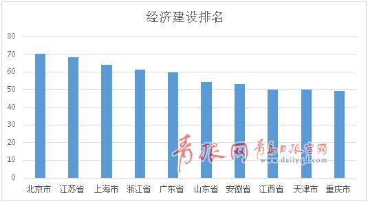 2016美丽中国排行榜:山东生态建设排名第一