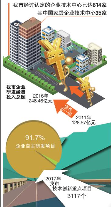 北京赛车pk10登录平台:青岛去年企业创新重点立项3117个_研发经费增5成
