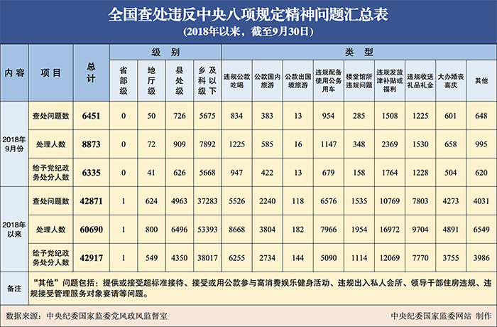 今年已有60690人因违反八项规定被处理 含1名省部级